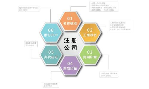 浦东新区网上怎么注册公司
