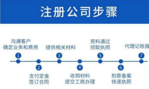 上海注册公司要做哪些事