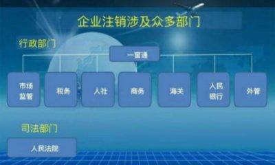 上海空壳公司注销多少钱